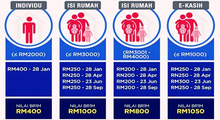 Jadual-Pembayaran-Duit-BR1M-2016.jpg