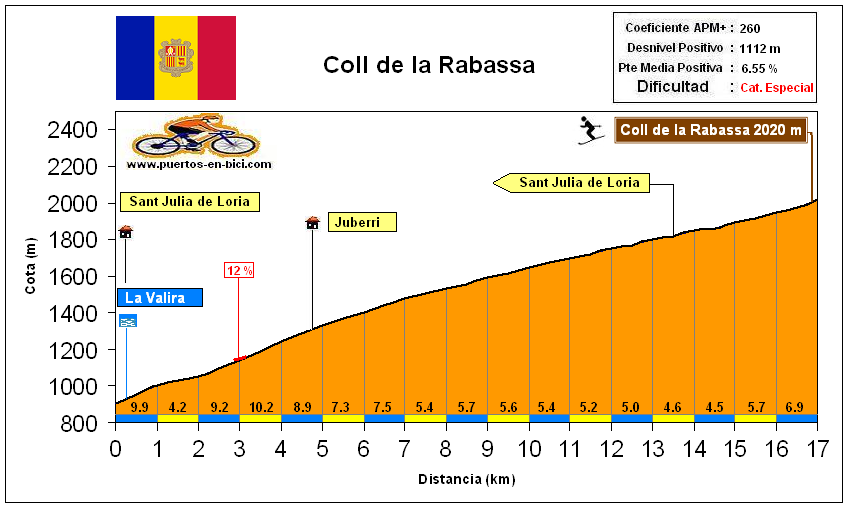 Altimetría Perfil Coll de la Rabassa