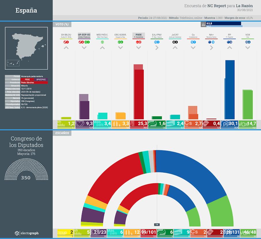 Gráfico de la encuesta para elecciones generales en España realizada por NC Report para La Razón, 30 de agosto de 2021