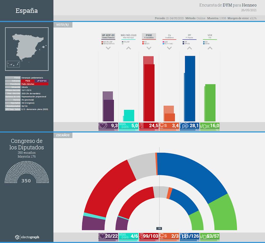 Gráfico de la encuesta para elecciones generales en España realizada por DYM para Henneo, 26 de mayo de 2021