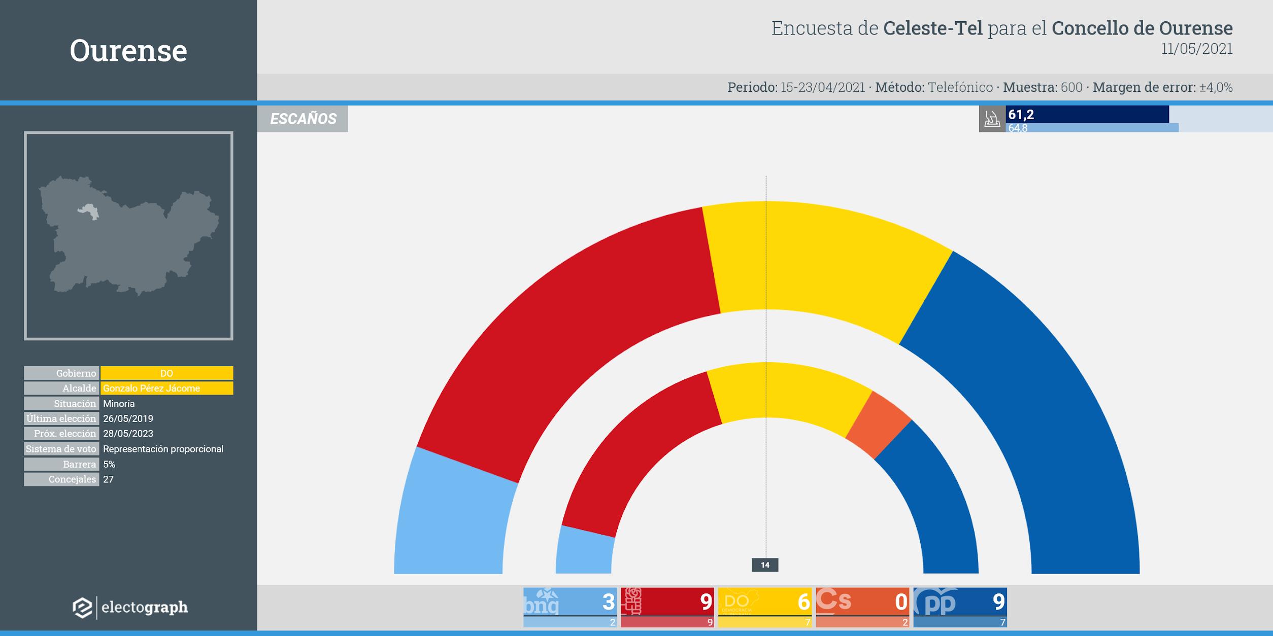 Gráfico de la encuesta para elecciones municipales en Ourense realizada por Celeste-Tel para el Concello de Ourense, 11 de mayo de 2021