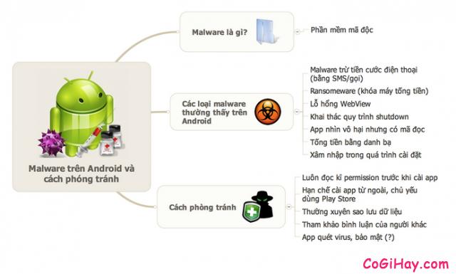 Tìm hiểu virut điện thoại Android