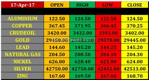 Today's commodity Market closing rates 17 april 2017