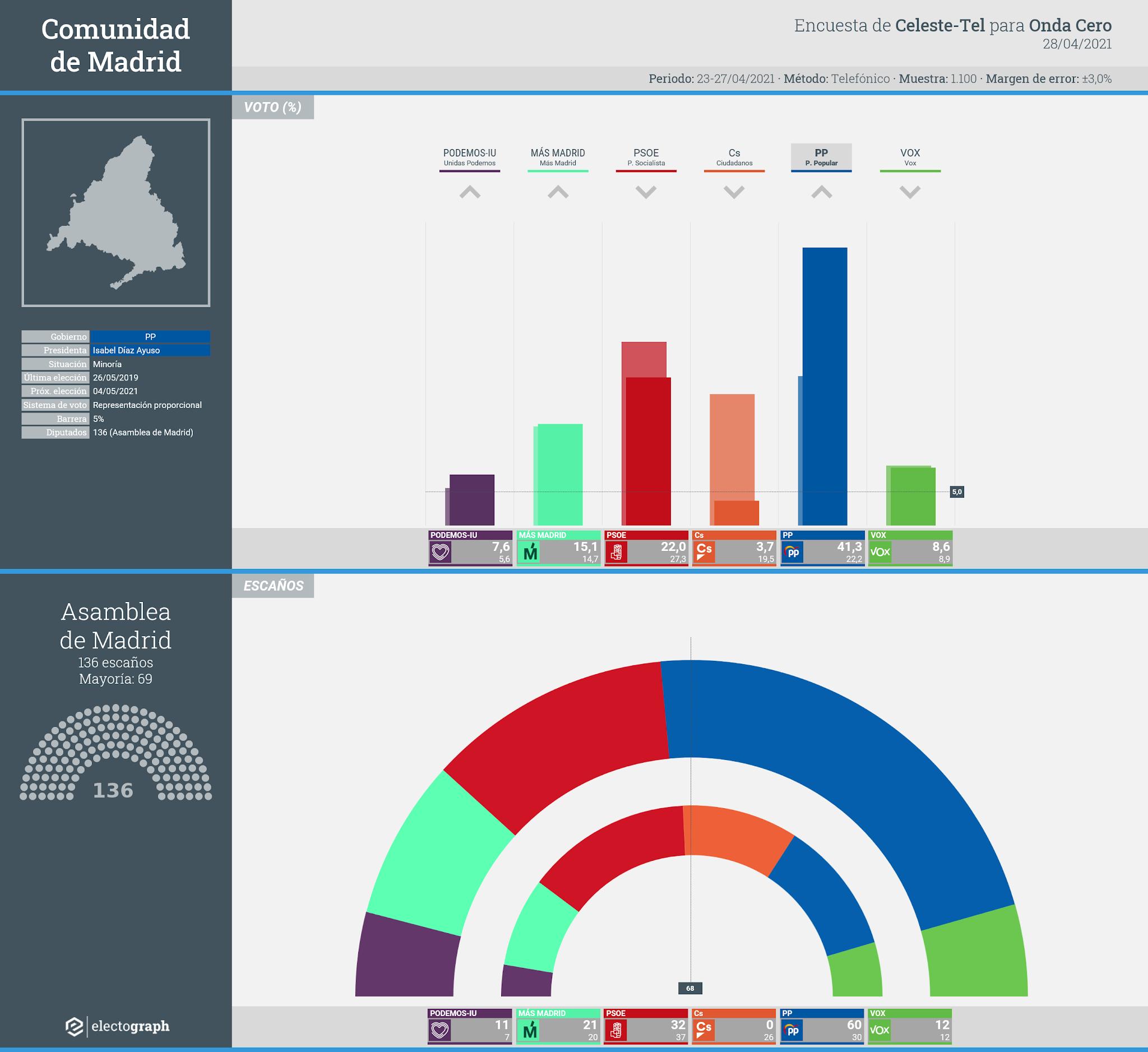 Gráfico de la encuesta para elecciones autonómicas en la Comunidad de Madrid realizada por Celeste-Tel para Onda Cero, 28 de abril de 2021