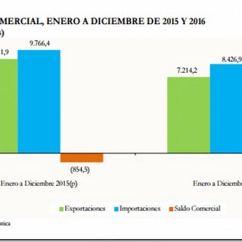 Bolivia cierra la gestión 2016 con un déficit comercial de más de $us 1.212 millones