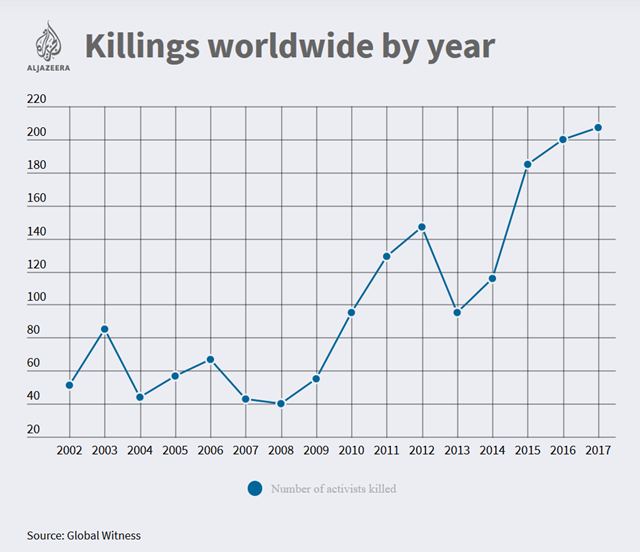 Killings of environmental and indigenous rights activists worldwide by year, 2002-2017. Nearly four land and environmental activists were killed each week in 2017, making it the deadliest year on record. Data: Global Witness. Graphic: Al Jazeera
