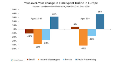 time spent online comscore