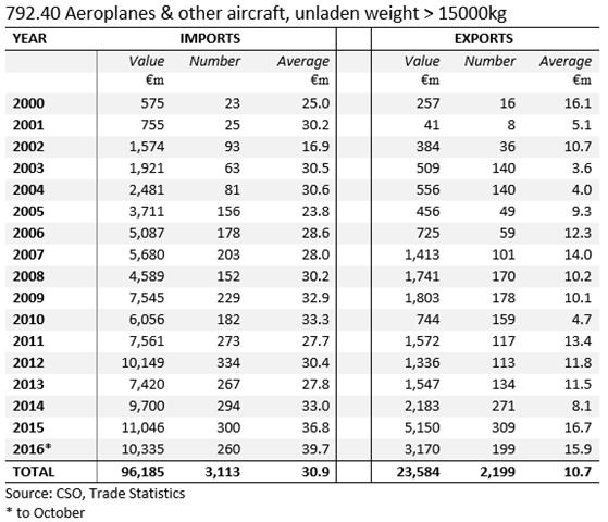 792.40 Aircraft
