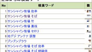 2010年1月の検索ワードトップ10