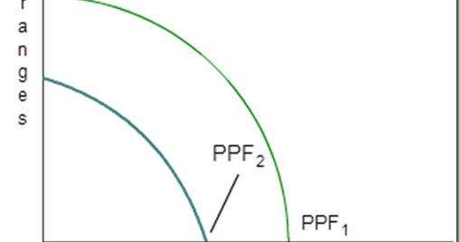 Sample Question: Production Possibilities Frontier (PPF)