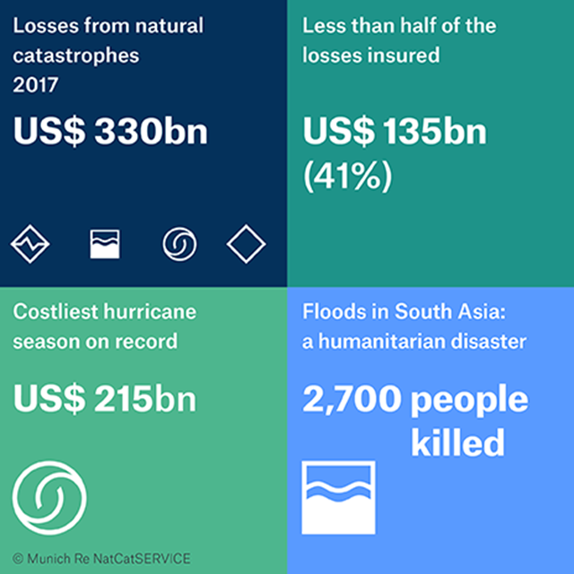 Losses from natural disasters in 2017. The hurricane trio of Harvey, Irma, and Maria will cost the insurance industry a record amount in 2017: the final insurance bill for those and other natural catastrophes, including a severe earthquake in Mexico, is expected to come to US$ 135bn – higher than ever before. And overall losses – i.e. including uninsured losses – amounted to US$ 330bn, the second-highest figure ever recorded for natural disasters. The only costlier year so far was 2011, when the Tohoku earthquake in Japan contributed to overall losses of US$ 354bn in today's dollars. Graphic: Munich RE