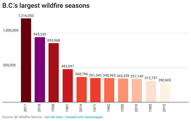 British Columbia's largest wildfire seasons, through 2017. Graphic: Global News
