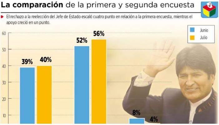 Encuestas sobre política en Bolivia