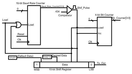 Verilog code for uart transmitter
