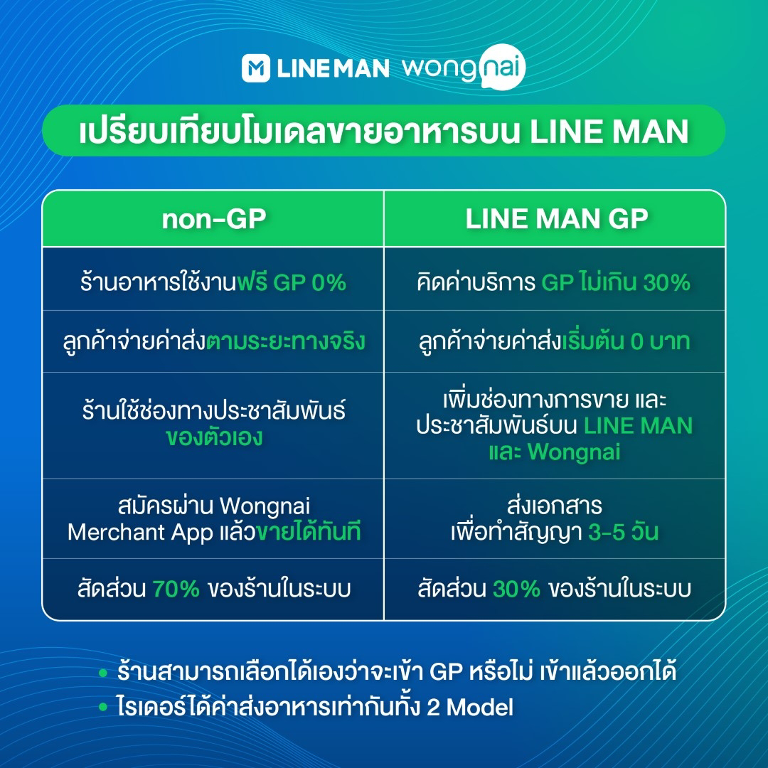 LINE MAN Wongnai ช่วยร้านอาหารปรับตัวสู้เปิดสถิติเดลิเวอรีช่วงโควิดระลอก 3 พร้อม 6 มาตรการช่วยเหลือร้านอาหาร 6 จังหวัดในเดือนกรกฎาคม #Saveร้านอาหาร