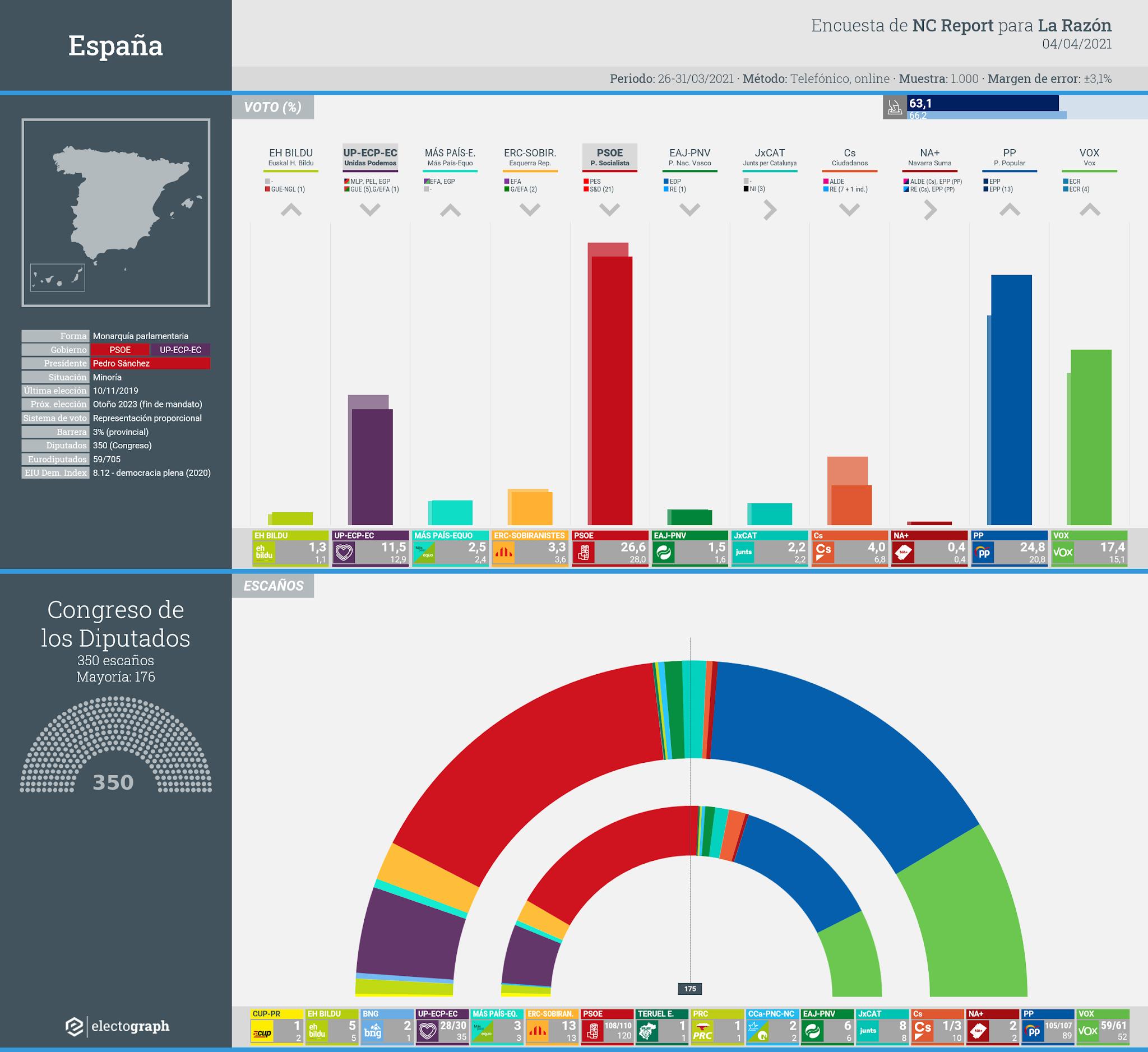 Gráfico de la encuesta para elecciones generales en España realizada por NC Report para La Razón, 4 de abril de 2021
