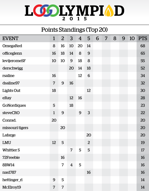 Event5Results_PointsStandings.png