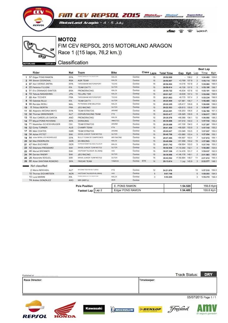 cev-moto2-gara1-2015aragon.jpg