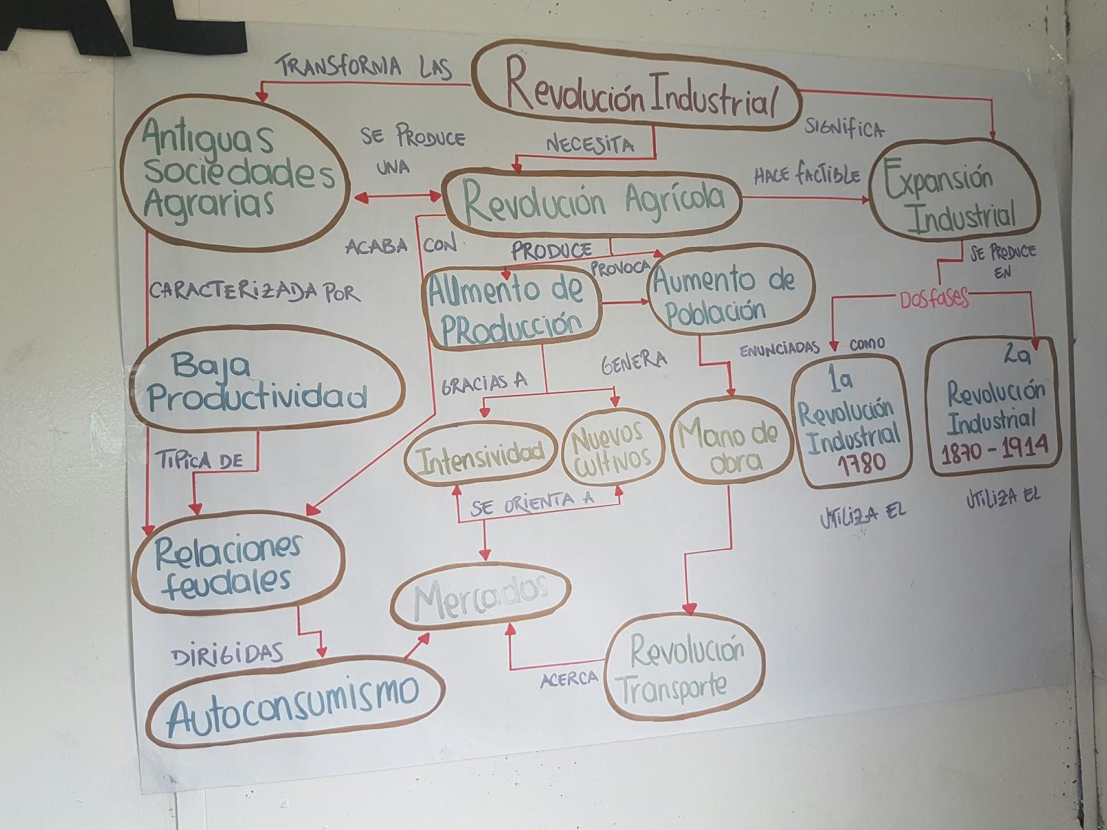Revolucion industrial mapa conceptual de la