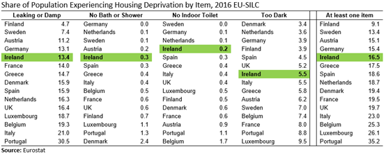 EU15 SILC Housing Deprivation by Item Table 2016