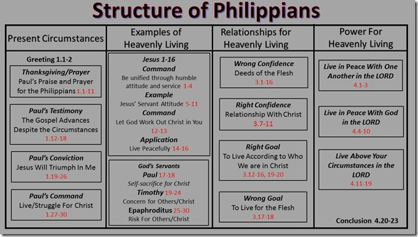 Philippians Color Chart