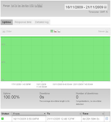 pingdom uptime chart for iweb