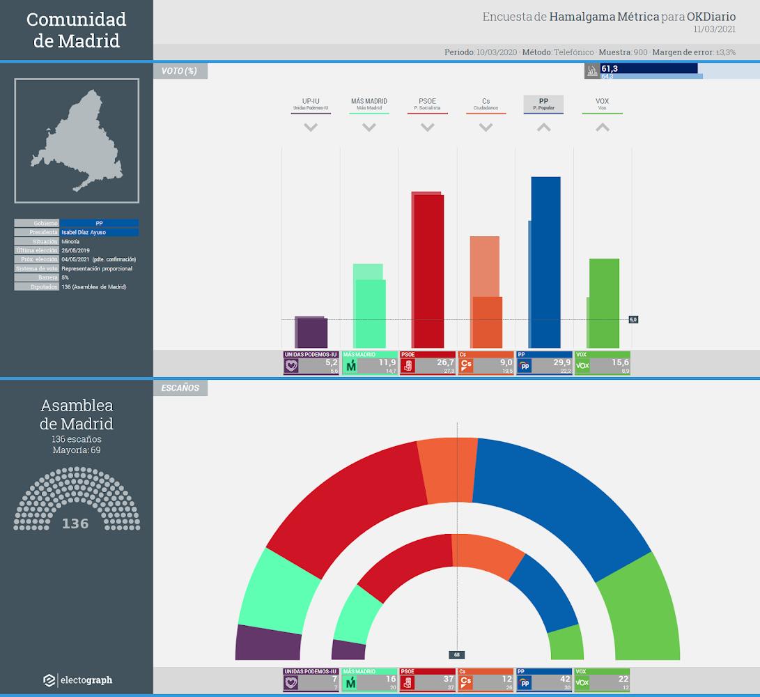Gráfico de la encuesta para elecciones autonómicas en la Comunidad de Madrid realizada por Hamalgama Métrica para OKDiario, 11 de marzo de 2021