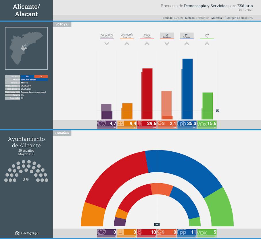 Gráfico de la encuesta para elecciones municipales en Alicante/Alacant realizada por Demoscopia y Servicios para ESdiario, 8 de octubre de 2021