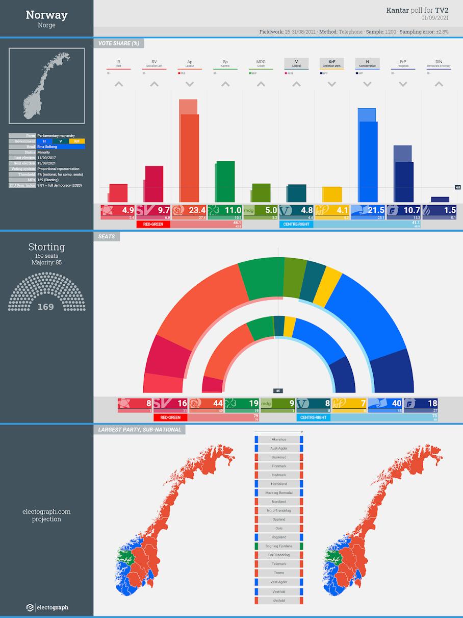 NORWAY: Kantar poll chart for TV2, 1 September 2021