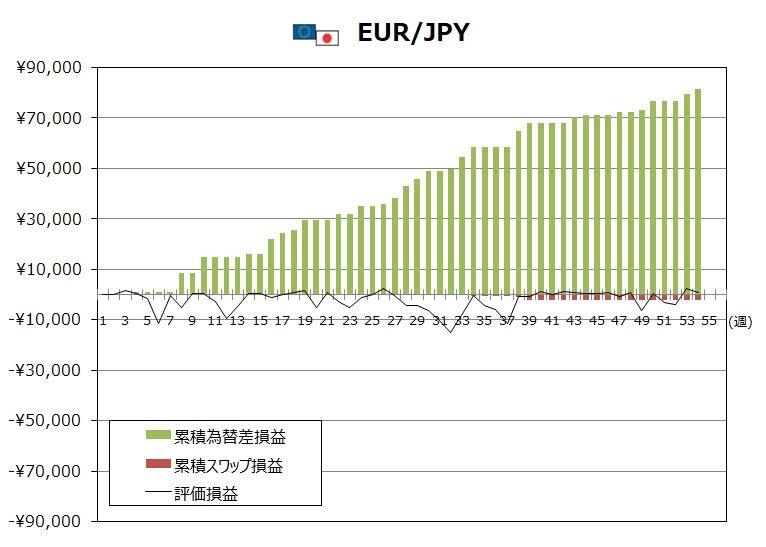 トラリピEUR/JPYの1月度末までの週次推移グラフ