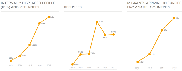 Numbers of internally displaced people (IDPs), refugees, and migrants arriving in Europe from Sahel countries, 2013-2016 and projected to 2017. Graphic: UN