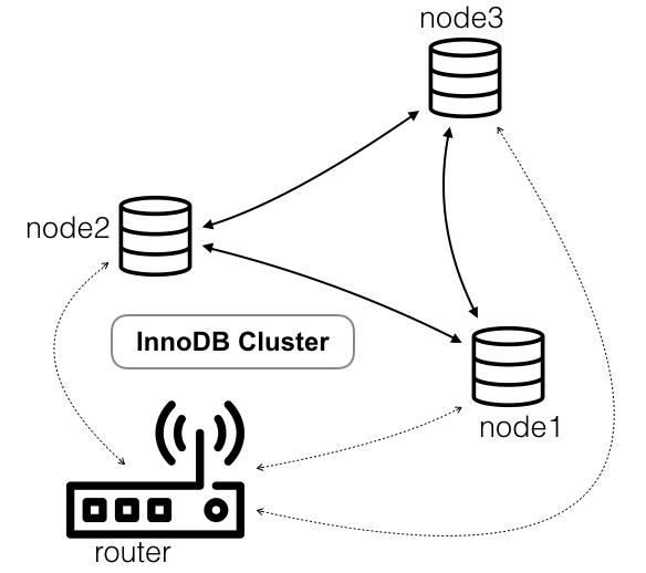 Innodb cluster3