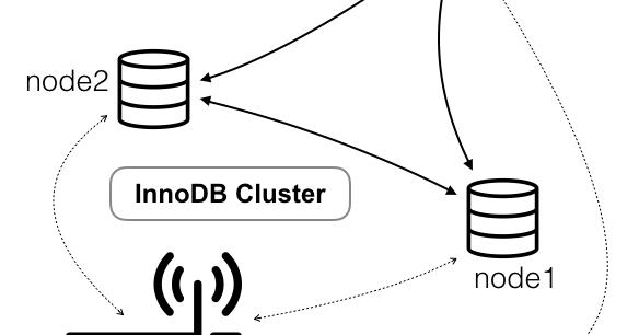 The Data Charmer: Getting to know MySQL InnoDB cluster