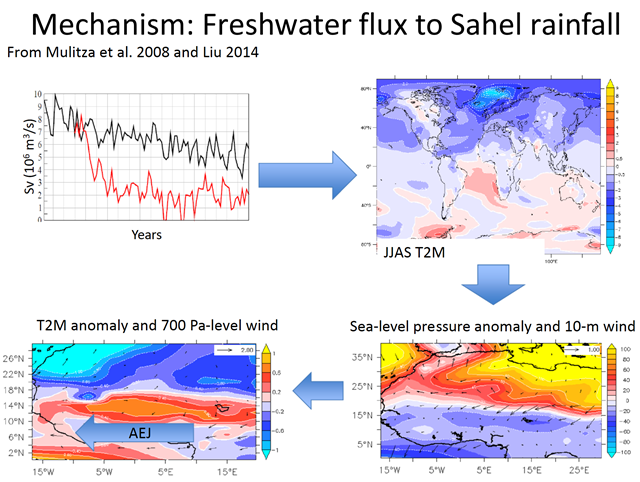 Graphs showing the Sahelian agro-ecosystem vulnerability to an acceleration of ice-sheet melting during the 21st century. Mechanism: Freshwater flux to Sahel rainfall. From Mulitza, et al., 2008, and Liu, 2014. Graphic: Defrance, et al., 2016 / ResearchGate