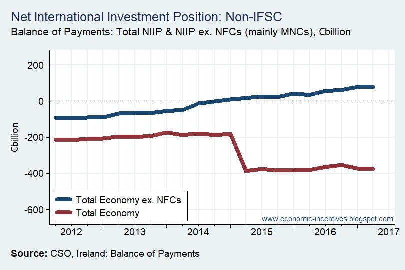 [Net-International-Investment-Positio%5B2%5D]