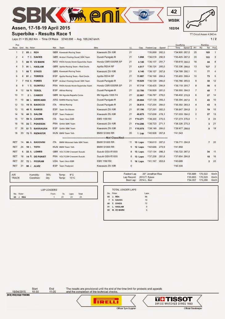 sbk-2015-assen-results-race1.jpg