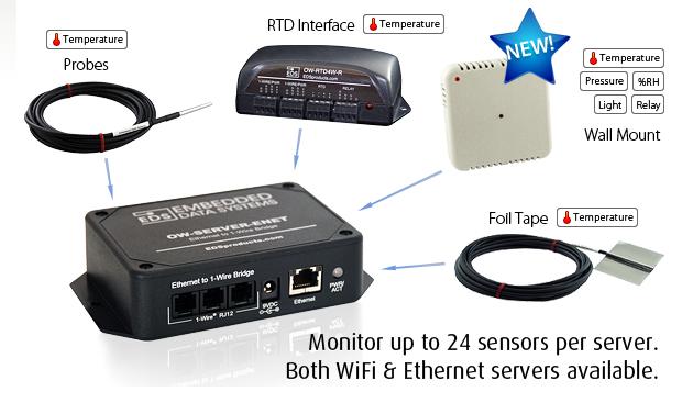 Le Test Du Serveur 1 Wire Owserver 2