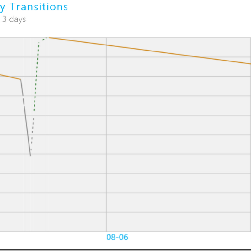 Matebookスリープ時のバッテリー消費量は多い?