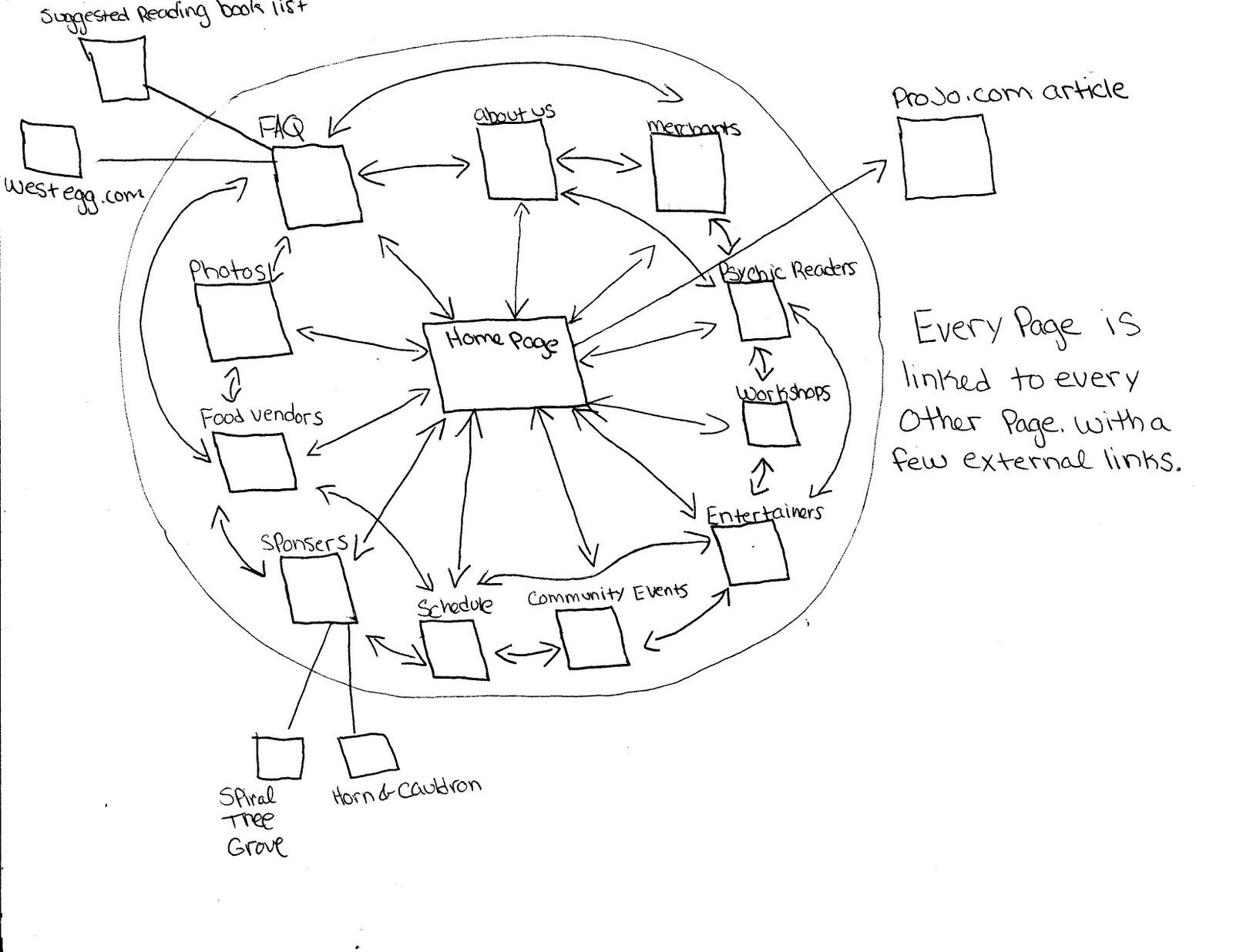 Scribbles Diagrams