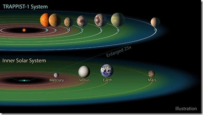 Astronomers find seven Earth