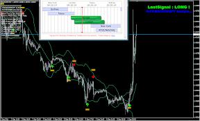 EUR/USD 15分足