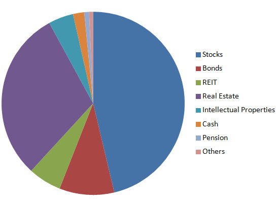 Net Worth by asset classes