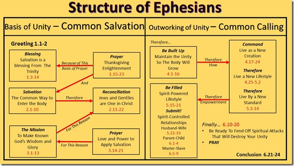 Ephesians Color Chart