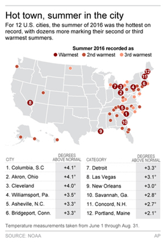 For 12 US. cities, the summer of 2016 was the hottest on record, with dozens more marking their second or third warmest summers. Graphic: Associated Press