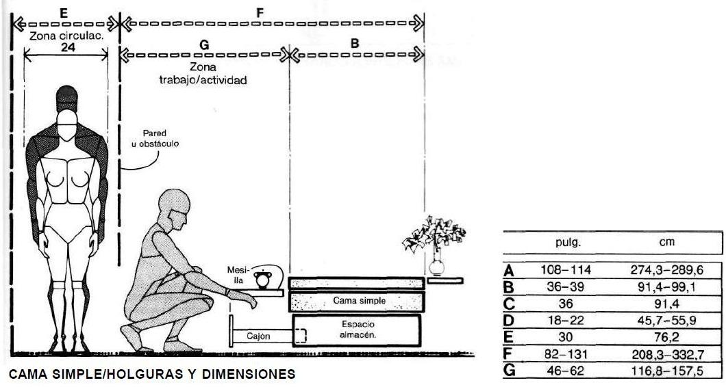 Muebles domoticos medidas antropometricas para dise ar for Cual es la medida de una cama queen