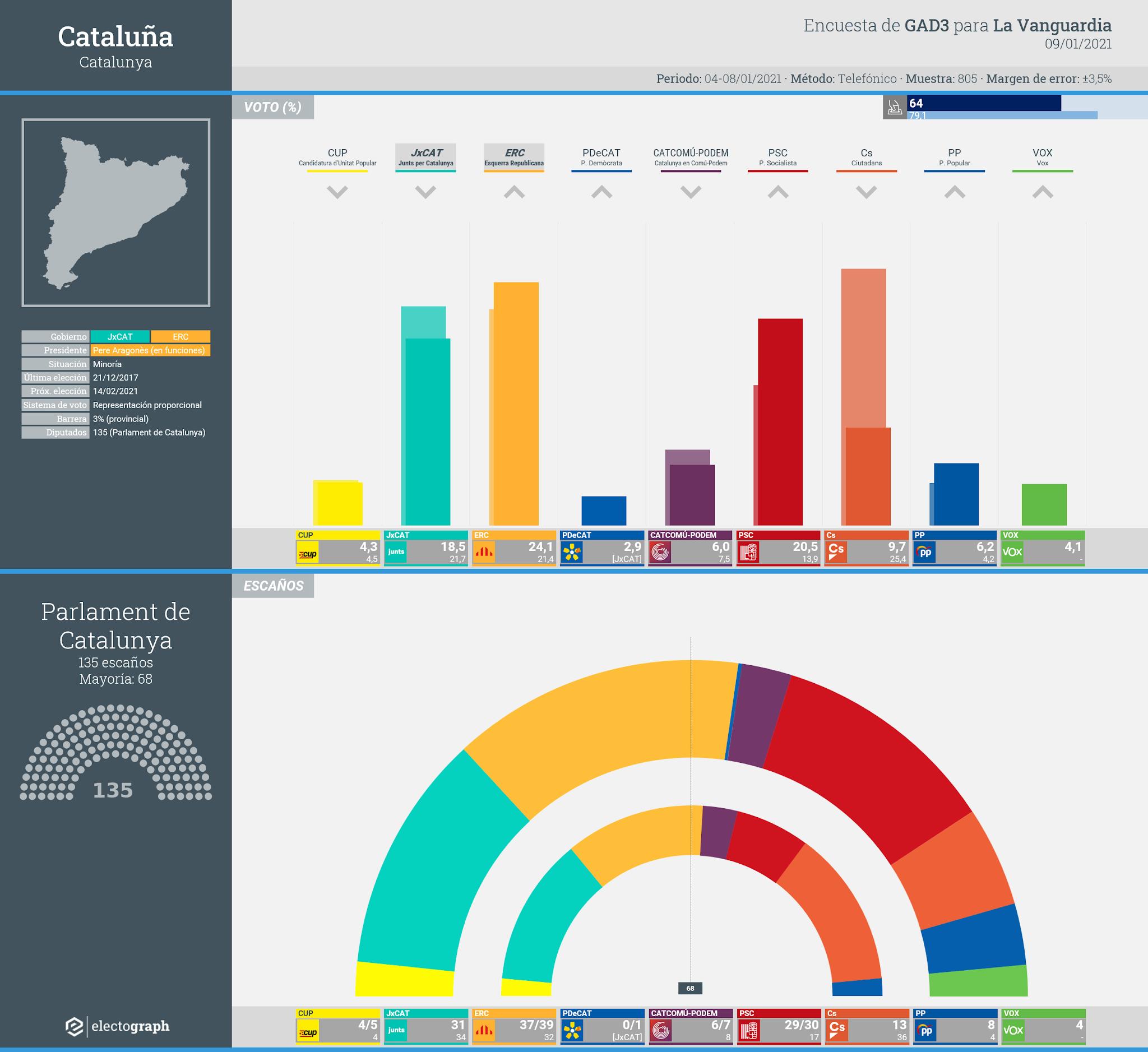 Gráfico de la encuesta para elecciones generales en Cataluña realizada por GAD3 para La Vanguardia, 9 de enero de 2021