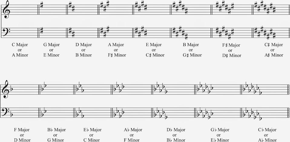 Key Signatures - Ryan Brawders Music