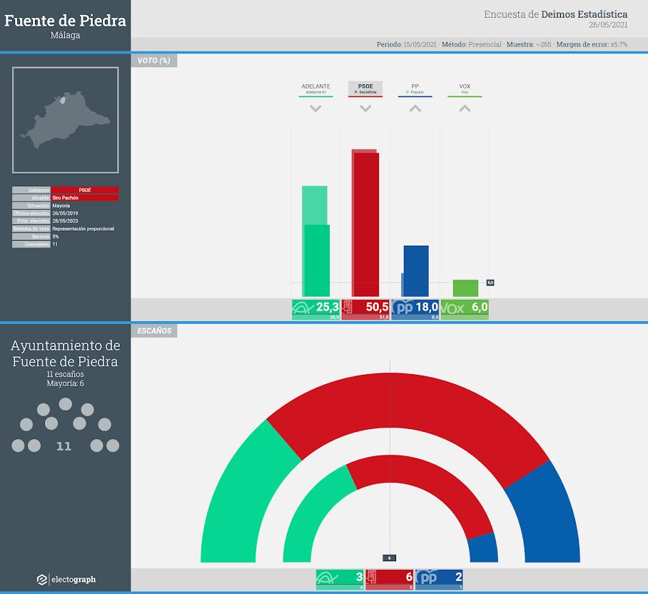 Gráfico de la encuesta para elecciones municipales en Fuente de Piedra realizada por Deimos Estadística, 26 de mayo de 2021