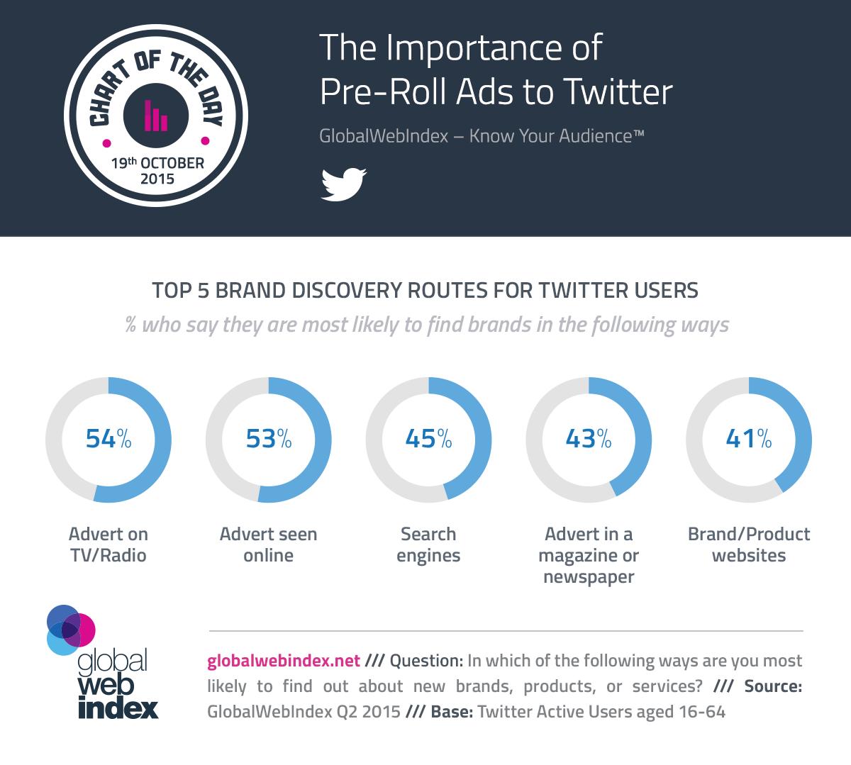 La importancia de los anuncios pre-roll para Twitter