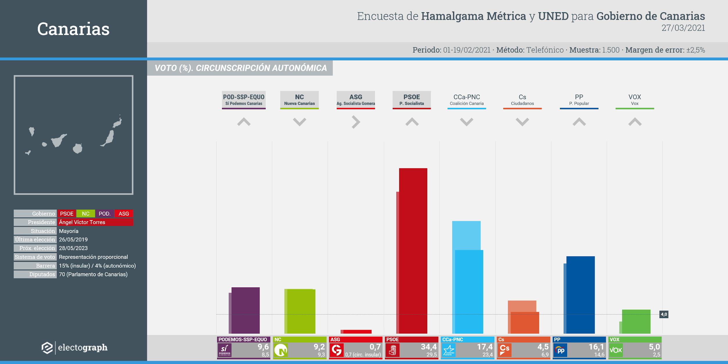 Gráfico de la encuesta para elecciones autonómicas en Canarias realizada por Hamalgama Métrica y la UNED para el Gobierno de Canarias, 27 de marzo de 2021